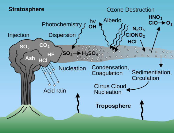 Schematic draw of volcanic eruption and acid rain formation. Source: Wikipedia