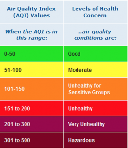 United States Air Quality Index