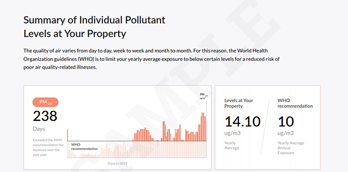 Individual pollutant levels at property