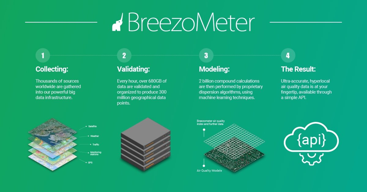 BreezoMeter - Advanced Technology.jpg