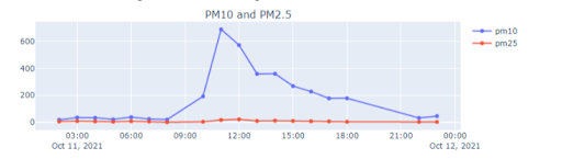 Graph showing spike in PM10 during a dust storm