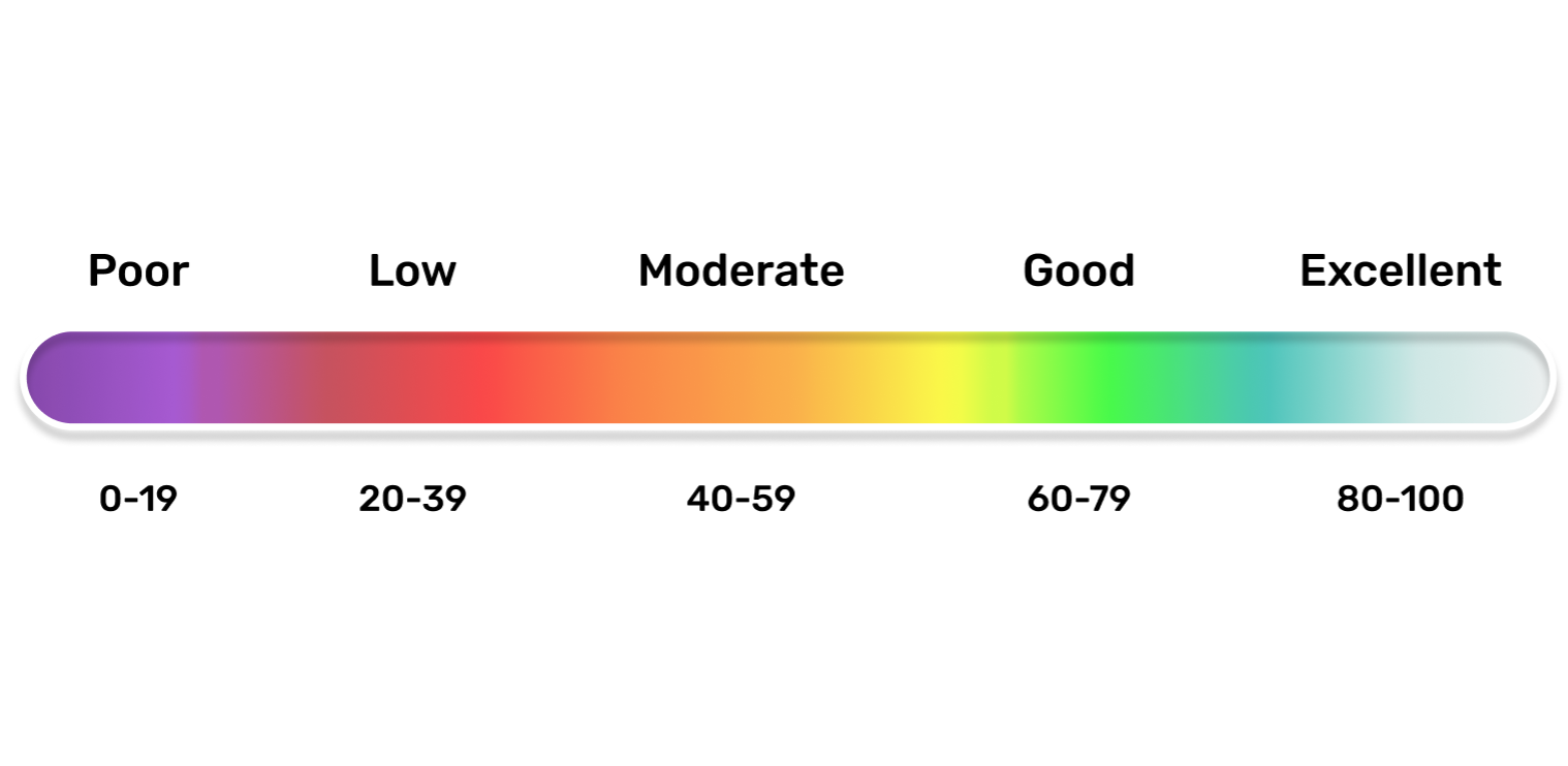 BreezoMeter's Global Air Quality Index: Real-time & Street-level Data